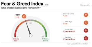 Justsignals Chart Fear Greed Index