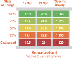 Lead Acid Battery Specific Gravity Chart Battery Care Lead Acid Solar Stik