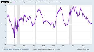 Warnings Of Economic Crisis As Treasury Yields Invert For