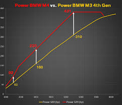 bmw m3 and bmw m4 inside part 3 the new engine power bmw s55