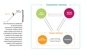Visual Literacy Definitions Visual Literacy In Cooperative Learning Environments Nada