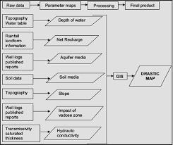 Flow Chart Of Methodology For Groundwater Vulnerability