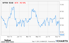 Mfrm Stock Chart Mattress Firm Mfrm Stock Drops After Earnings Release
