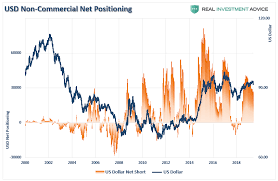 Technically Speaking Cot Positioning Volatility Oil