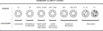 Diamond Clarity Charts Diamond Clarity Diamond Cuts