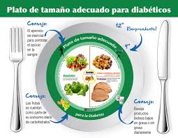 food plate in spanish. Delighful Food Throughout Food Plate In Spanish M