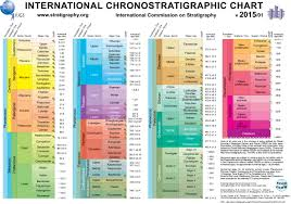 International Chronostratigraphic Chart 2018 Ics Chart Time Scale