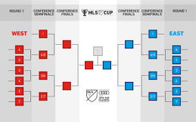 Hockey Playoff Standings Chart Mls Announces New Playoff Format For 2019 Season Mlssoccer Com
