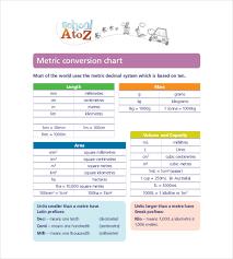 units of measurement conversion chart pdf 7 metric conversion chart templates doc excel free premium