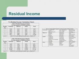 Studious Va Residual Income Calculation Chart New Va Funding
