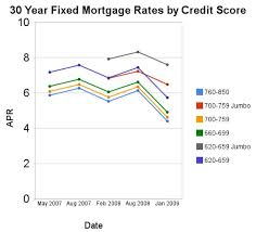 The Impact Of Credit Scores And Jumbo Size On Mortgage Rates