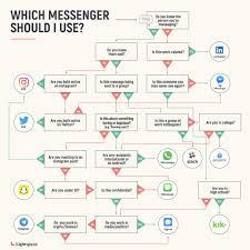 Best Flow Chart App Which Messaging App Should I Use Lightspeed Venture