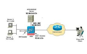 asa   and later  radius authorization  acs  x  for vpn access    asa vpn acs   gif