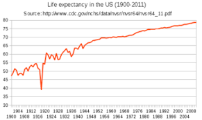 List Of U S States And Territories By Life Expectancy