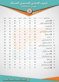 الدوري المصري.. مطالبات بالإلغاء والأهلي المتضرر الأكبر