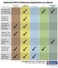 Hydraulic Fluid Compatibility Chart Hydraulic Oils Lubrication Engineers