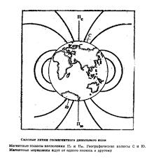 Физика Магнитное поле Земли Реферат Учил Нет  О распределении силовых линий магнитного дипольного поля и о магнитных полюсах наклонения Пс Пю можно судить по рисунку