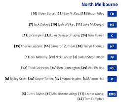 North Melbourne vs Adelaide ...