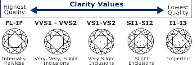 Vs2 Diamond Chart Diamond Buyers Guide Diamond Buying Guide Diamond