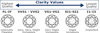 Diamond Clarity Chart Diamond Buyers Guide Diamond Buying Guide Diamond