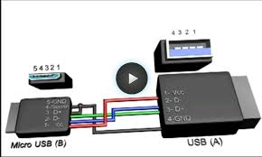 to enable otg mode on the micro usb head short pins 4 and 5 to ground black wire