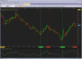 Forex Trading Strategy 29 Rsi Regression Line Forex