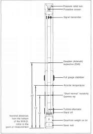 Schlumberger Organization Chart Measurements While Drilling Drilling Engineering Netwas