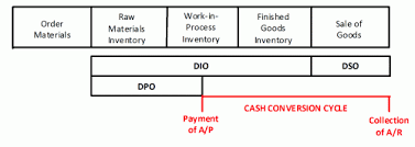 Cash Conversion Chart Approaches To Working Capital Financing Boundless Finance