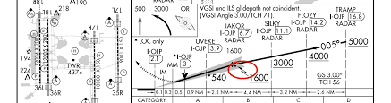 Ils Chart Explained Where Does The Final Approach Segment Begin On An Ils
