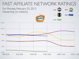 Daily Show Ratings Chart Fast Affiliate Network Ratings Charts For Feb 25 2013 Tv