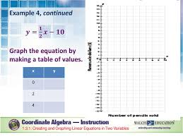 the equation by making a table of values 1 3 1 creating and graphing linear equations in two variables