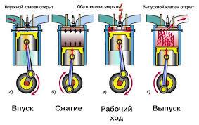 Тепловые двигатели устройство и принцип работы двигателей  Схем арботы 4 тактного двигателя внутреннего сгорания