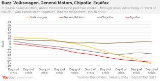 Credit Score Range Chart 2014 Equifaxs Perception Dropping Faster Than Recent Data