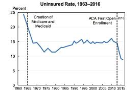 Affordable Care Act Income Chart Obamacare Vs Trumpcare In 10 Charts