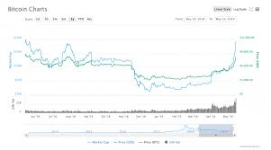 Bitcoin Breaks Past 8 000 To Hit Yet Another 2019 Price Record