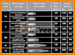 Bullet Proof Vest Rating Chart Us 185 0 44 Magnum 9mm Bulletproof Vest Nij Iiia Protection Police Body Armor Ballistic Jacket Nij0101 06 Size L Xl Black Or White Color In Walkie