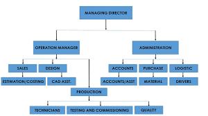 Oraganization Chart Pes Group Of Companies
