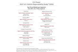 Lexus and Porsche Top 2017 J.D. Power Vehicle Dependability Study ...