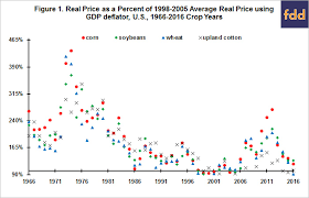 Real Deflated Prices Of Corn Soybeans Wheat And Upland