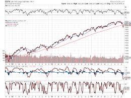 Msci World Index Etf Chart S P 500 Vs The Msci World Investing Com