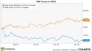 Better Buy Cme Group Vs Cboe Nasdaq