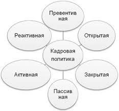 Кадровая политика Система работы с персоналом Управление  Различают несколько видов кадровой политики рис 4 1