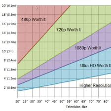 upgrading to 4k hdr tv how far you sit