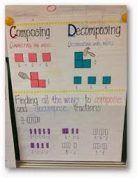 Decomposing Numbers Anchor Chart Decomposing Fractions With A Math Must Read Mentor Text