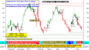 Tata Capital Share Price Chart Bank Of India Share Price Target Using Best Technical Charts