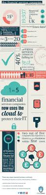 58 Best Business Continuity Infographics Images On Pinterest