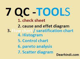 7 Qc Tools Control Charts 7 Qc Tools In Hindi Dearhindi Com