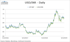 Forex Analysis India Flows Usd Inr Remains Below 71 As