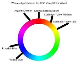 Oil Paint Color Mixing Guide Updated