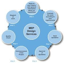 Mep Design Process Mechanical Engineering Process